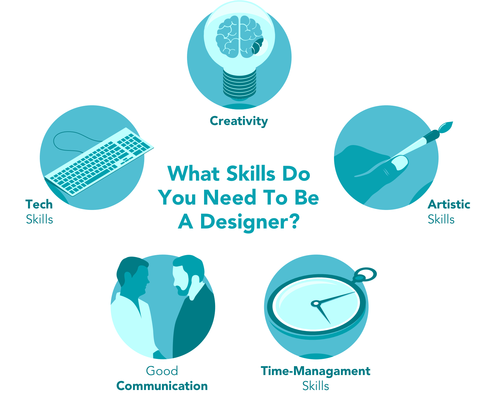 What skills do you need to be a designer?